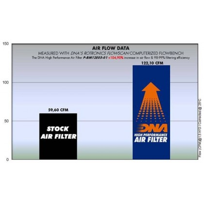 R1200 GS,R,RT,S,ST SERIES (04-14) DNA AIR FILTER